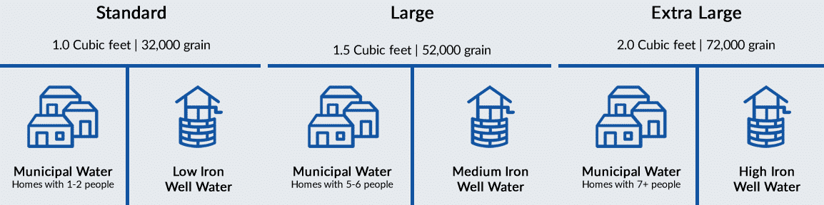 Water Softener Recommended Sizes
